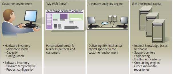 Redbook: IBM Electronic Services