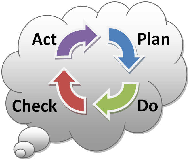 The PDCA of life